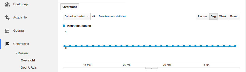 Google Analytics behaalde doelen